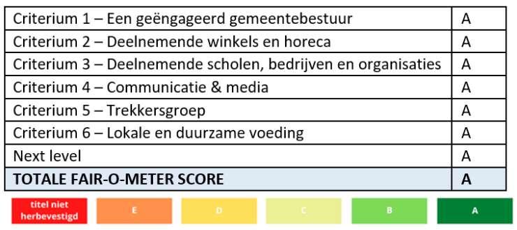 2021 Beoordeling Stad Gent Fair Trade Gemeente